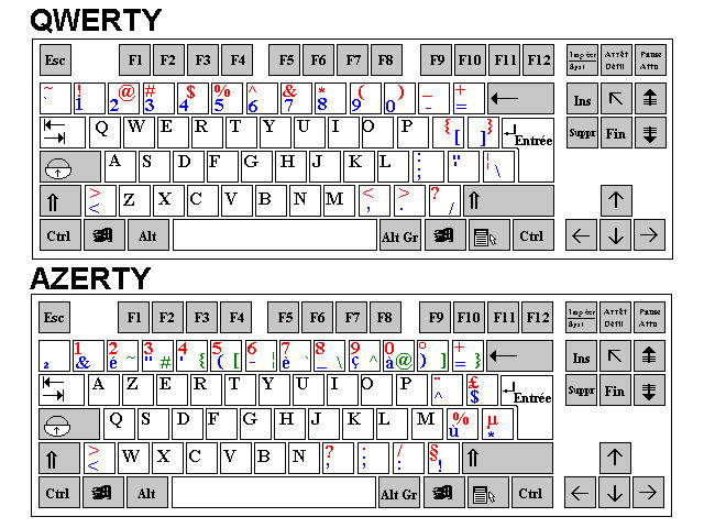 a look at the reasons for keeping the qwerty keyboard How we ended up with the seemingly random arrangement of letters on the qwerty keyboard and  look down from the screen on  to keep speeds down in.
